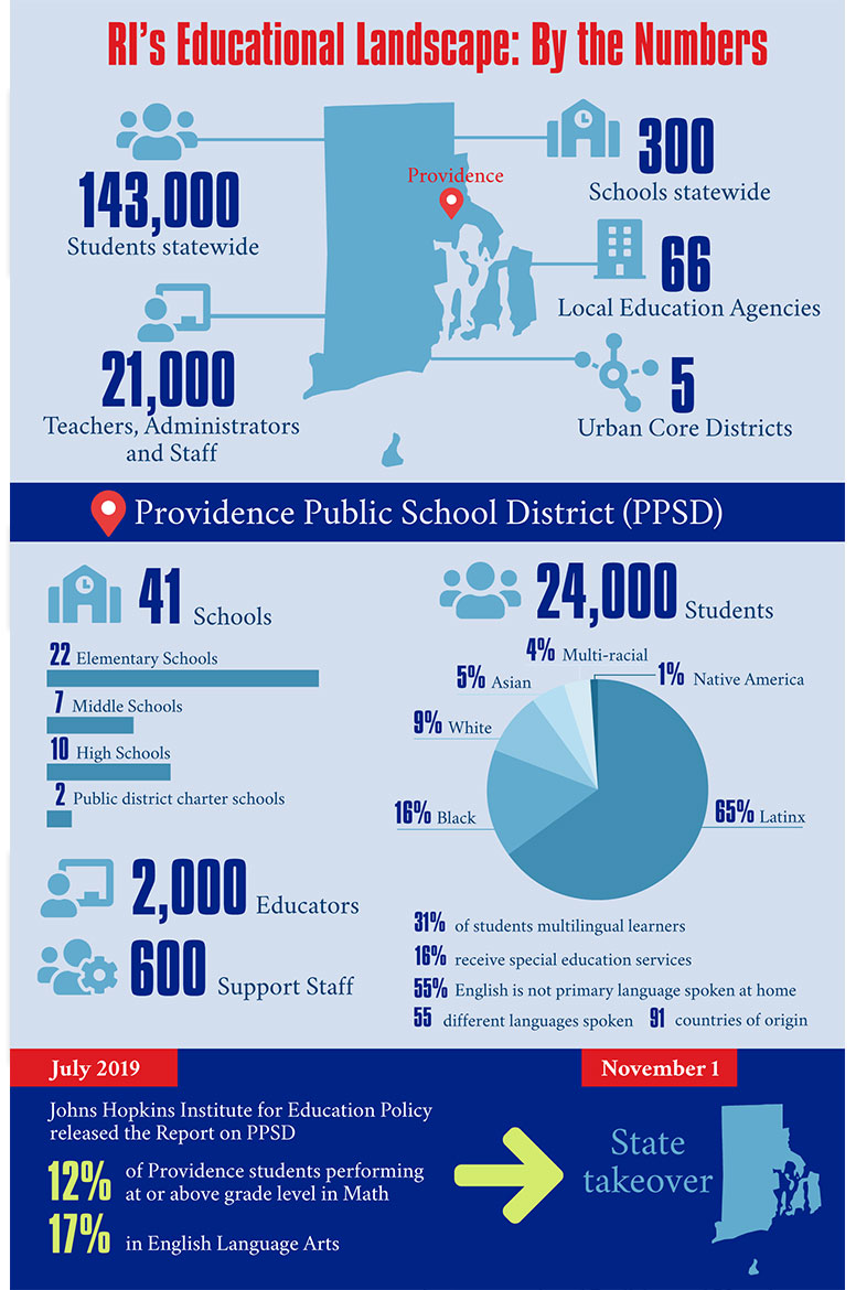 RI's Educational Landscape: By the Numbers